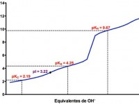 Valoración ácido-base del ácido glutámico