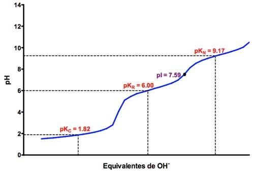 Valoración ácido-base del aminoácido histidina