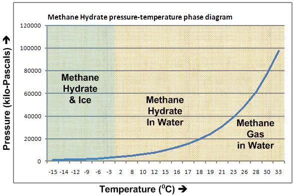 Clatratos de metano: diagrama de fases