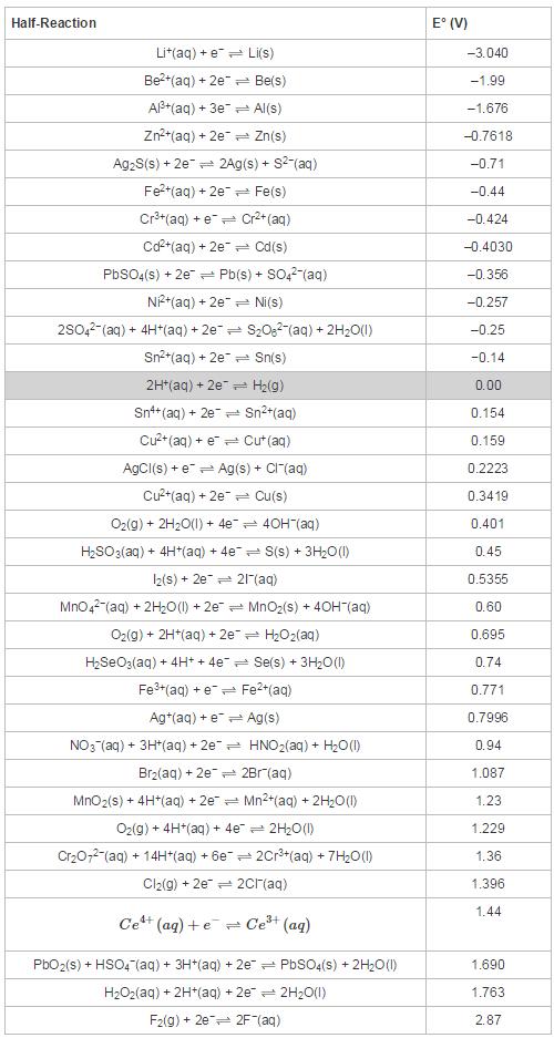Tabla de potenciales de chemwiki