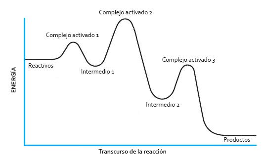 Diagrama energético de una reacción por etapas
