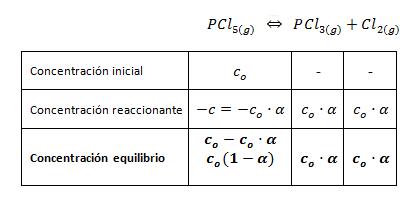 Constante equilibrio con grado disociación molaridad