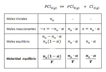 Constante de equilibrio con grado de disociación en moles