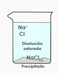 Disolución saturada y precipitado