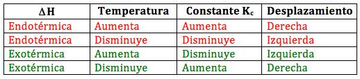 Variación del equilibrio con la temperatura