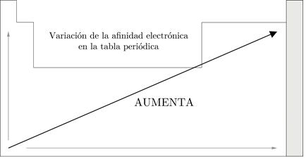 Variación de la afinidad electrónica en la tabla periódica